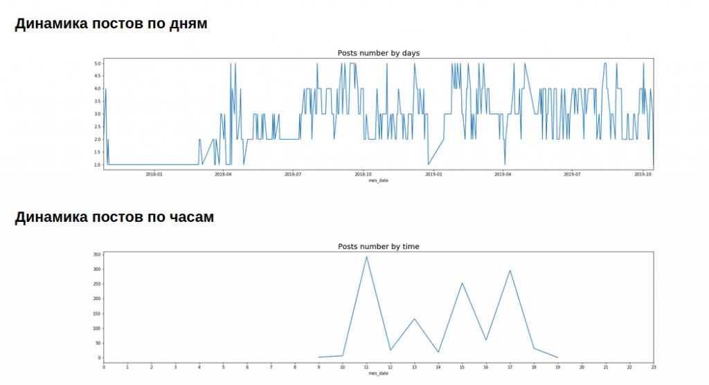 График динамики постов в телеграм канале