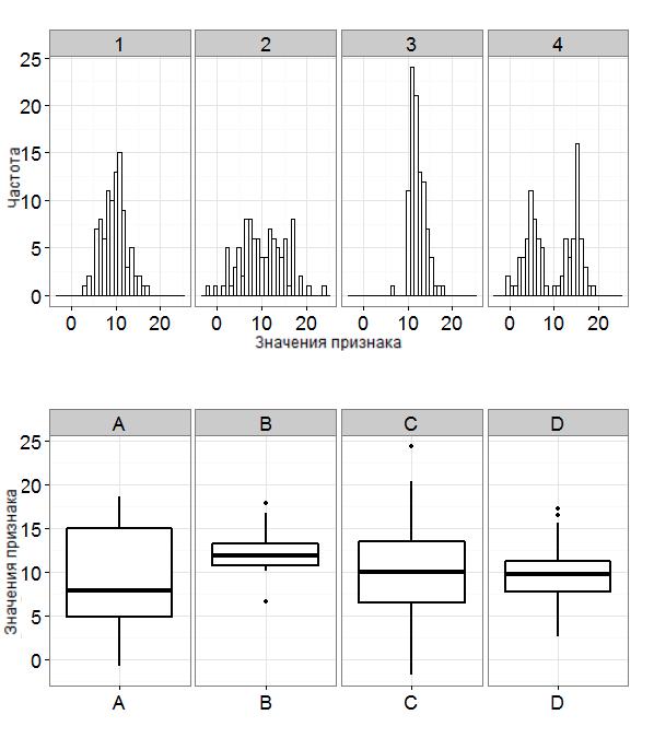 Гистограммы частот и графики box-plot