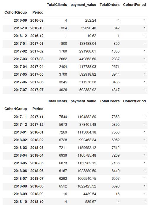 Когортный анализ в Python
